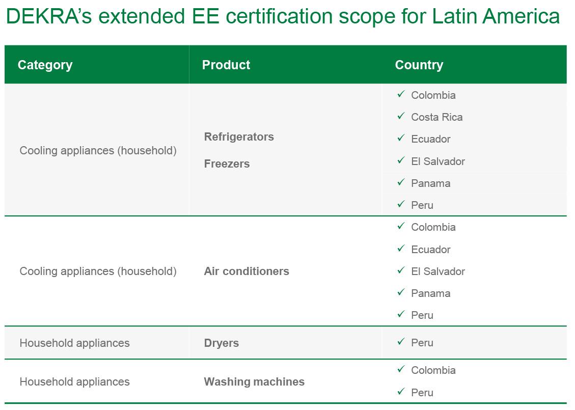 EE_certification_scope