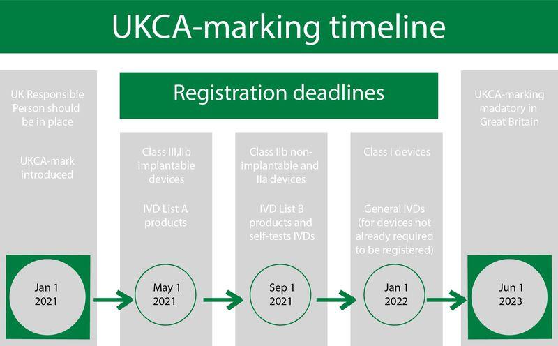 UKCA_timeline